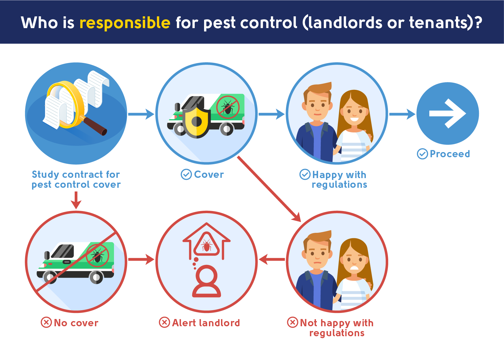 who is responsible for Pest Control - Landlords or tenants?
